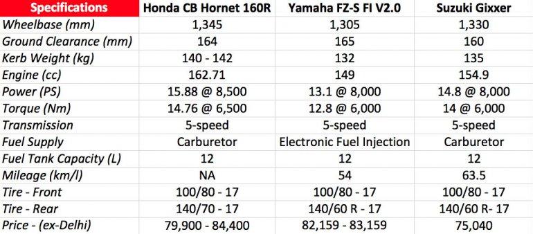 Honda CB Hornet 160R vs Yamaha FZ-S vs Suzuki Gixxer specs comparo