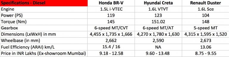 Honda BR-V vs Hyundai Creta vs Renault Duster petrol comparison updated